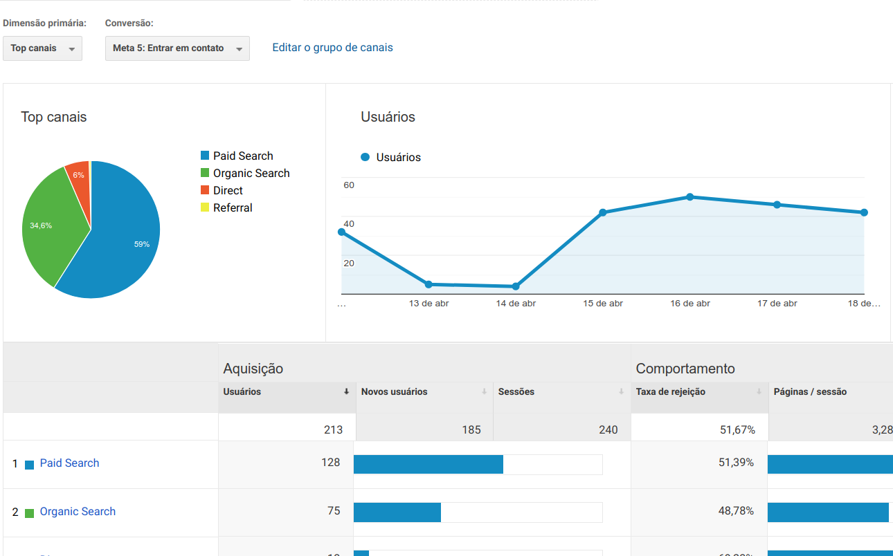 Métricas para Google Analytics